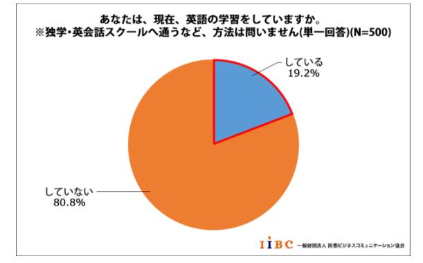 英語学習をしている社会人の割合